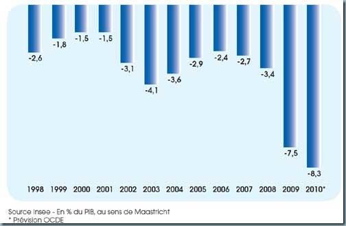 evolution déficit public france