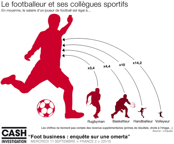 Salaires sportifs