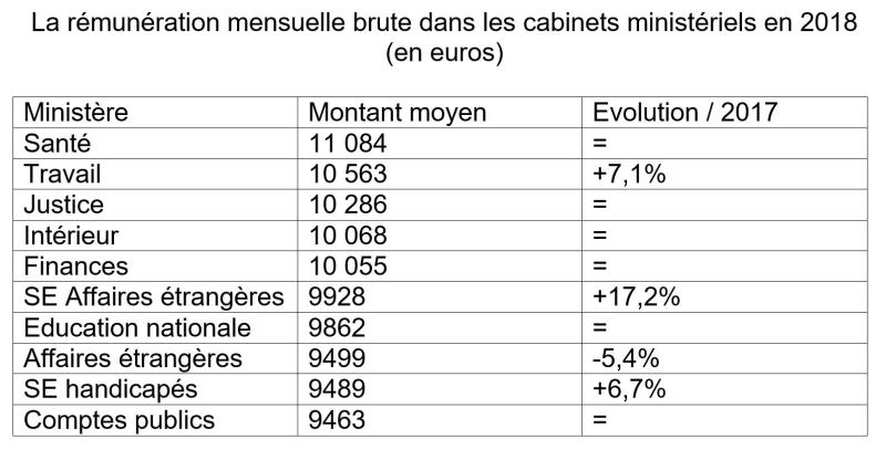 Remuneration des conseillers des ministres Macron